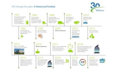 30 Years Of ATC – A Historical Timeline